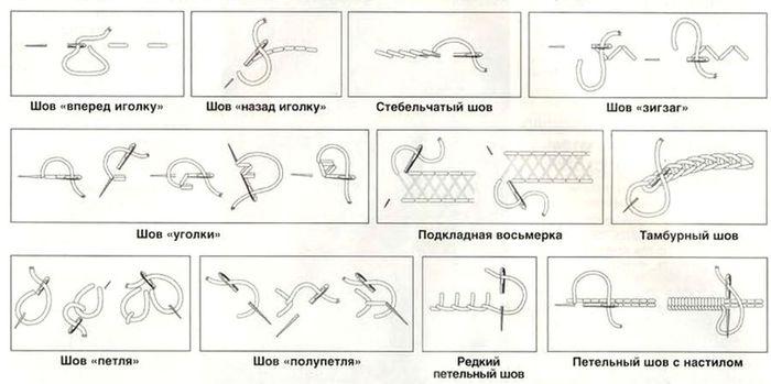 Виды декоративных швов