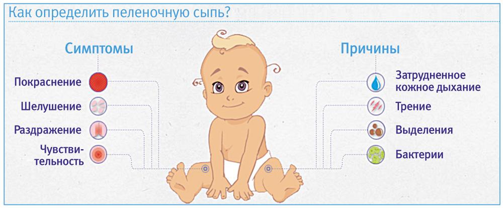 шелушение кожи пеленочный дерматит