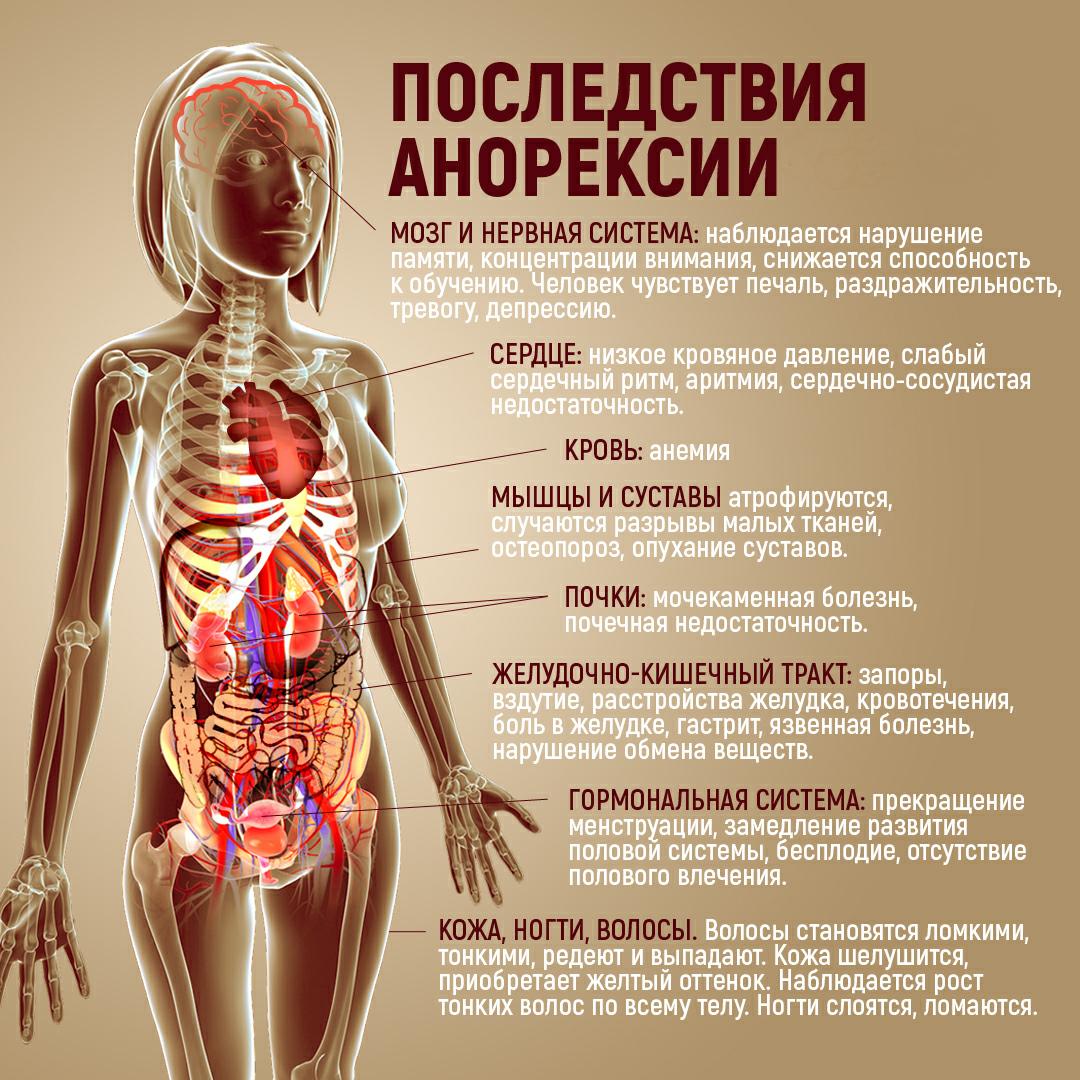 Анорексия последствия