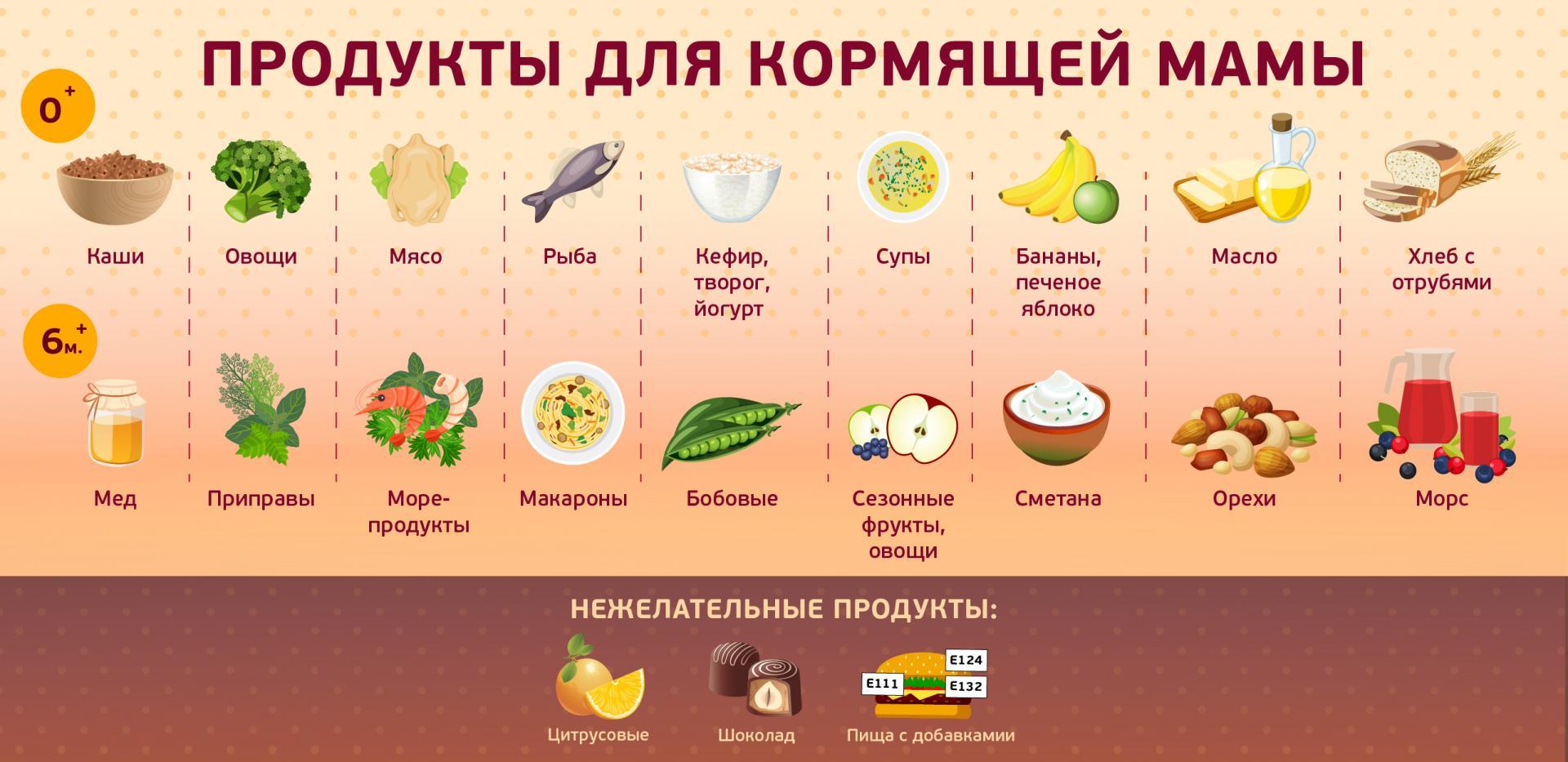 Какая диета помогает после родов