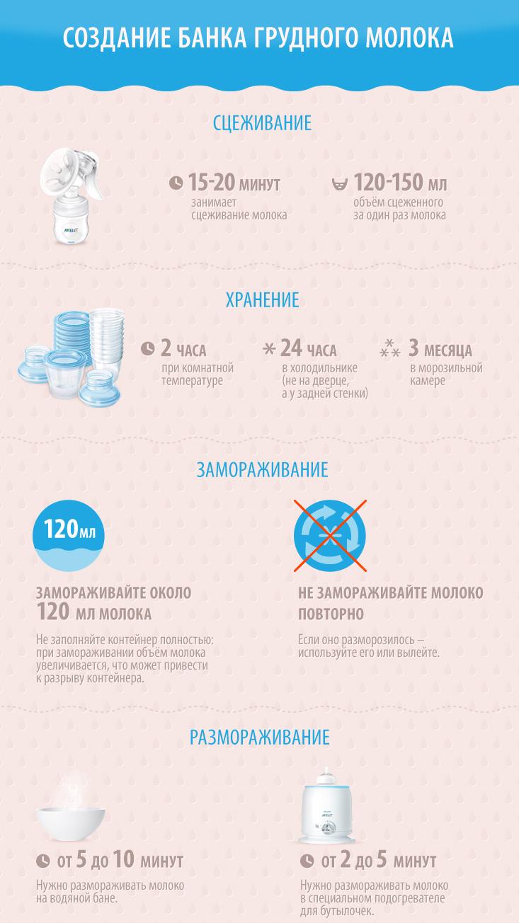 Правила сцеживания и хранения грудного молока