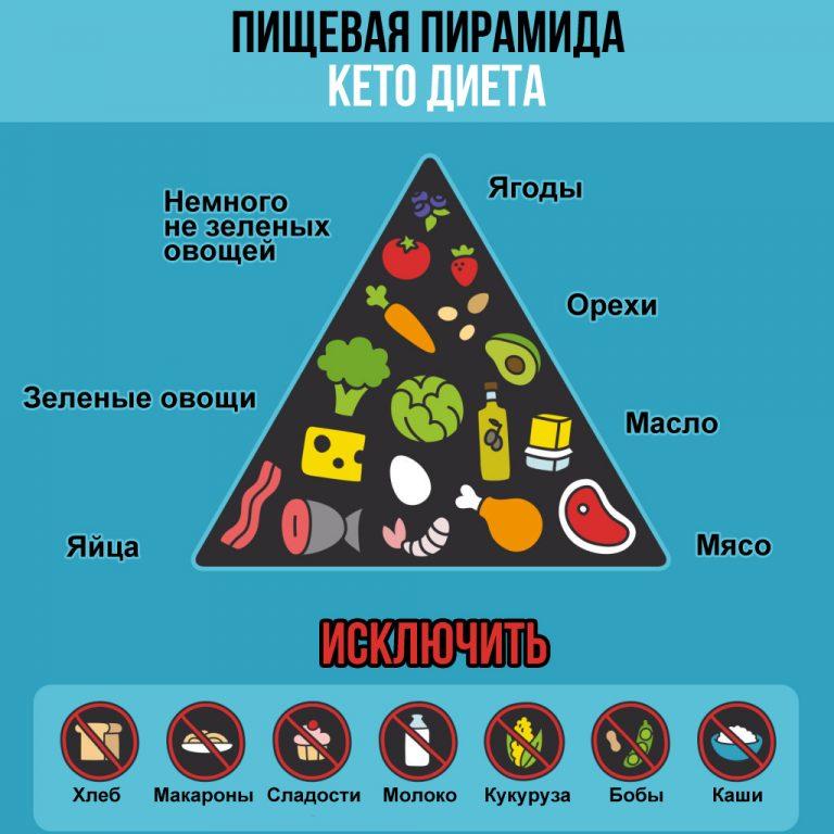 Меню Стандартной Кетогенной Диеты. Кето-диета для начинающих. С чего начать диету?