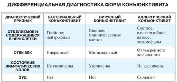 Симптомы конъюнктивита таблица