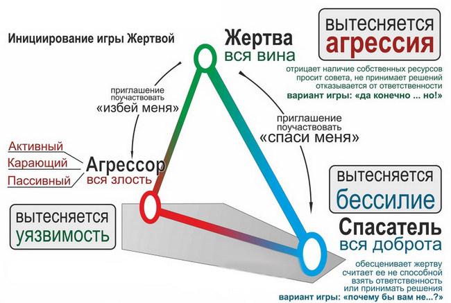 треугольник карпмана описание