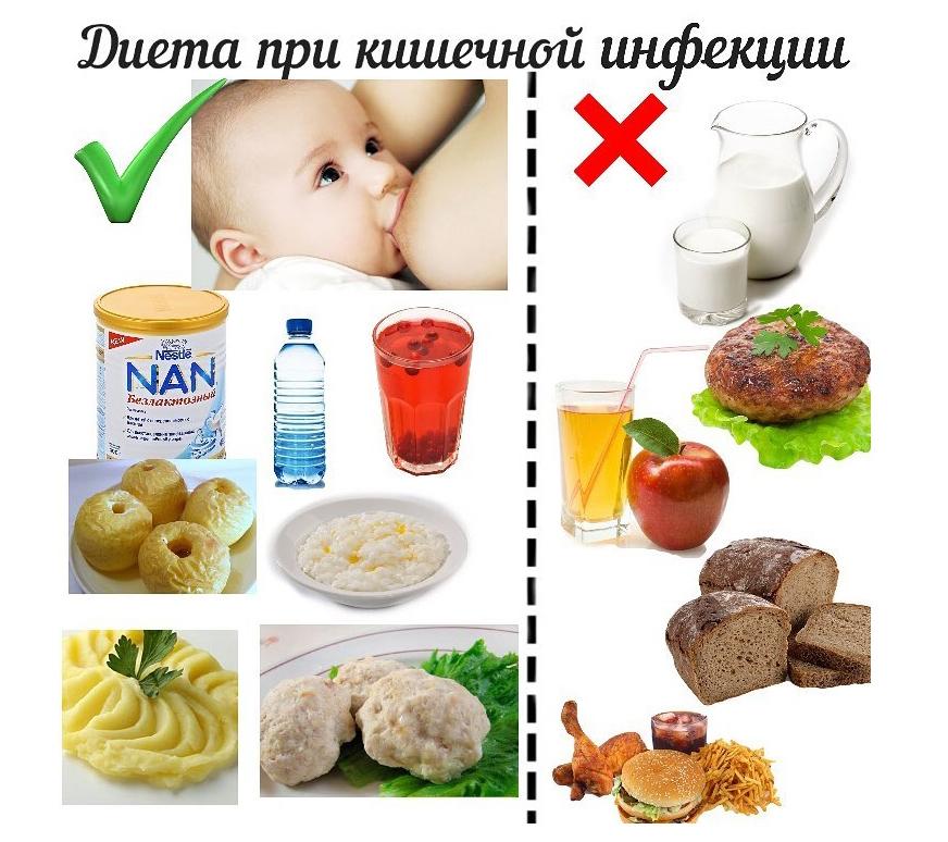 Сколько придерживаться диеты после ротавируса
