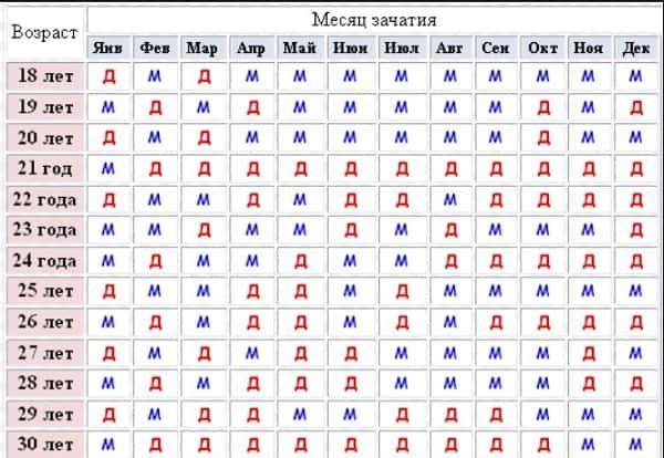 kalendar-beremennosti-rasschitat-pol-rebenka-pri-pomoschi-razlichnyh-metodik2019-02-12