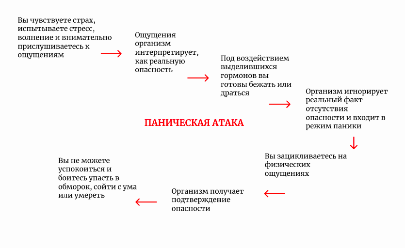 panicheskie-ataki-chem-oni-opasny2019-02-12